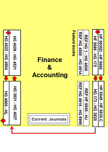 library finance section