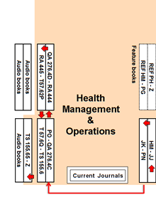 library health sector management section